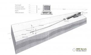 Schemat graficzny sterowania pilotowego HDD